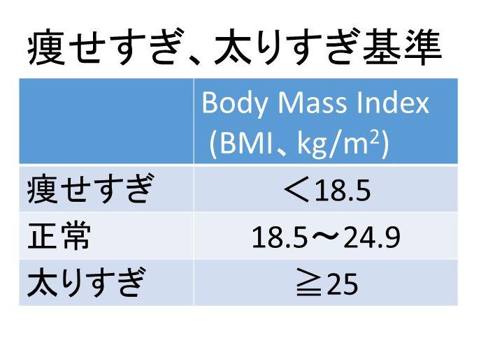 センチ 体重 160 標準